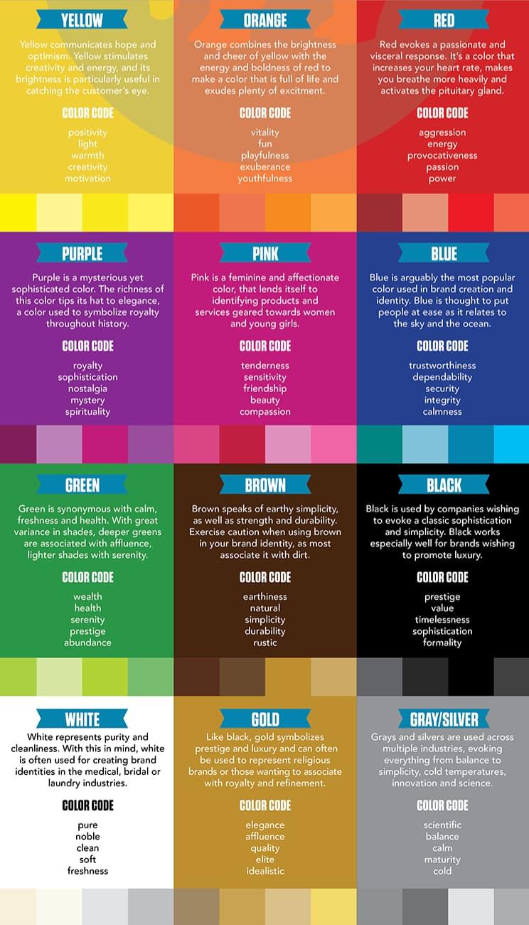 Une illustration expliquant le sens de chaque couleurs