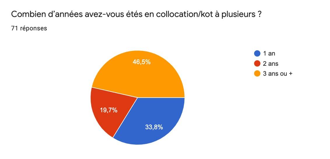 Illustration, un graphique en tarte (34% des gens vivent 1 ans en collocation, 19% vivent deux ans)