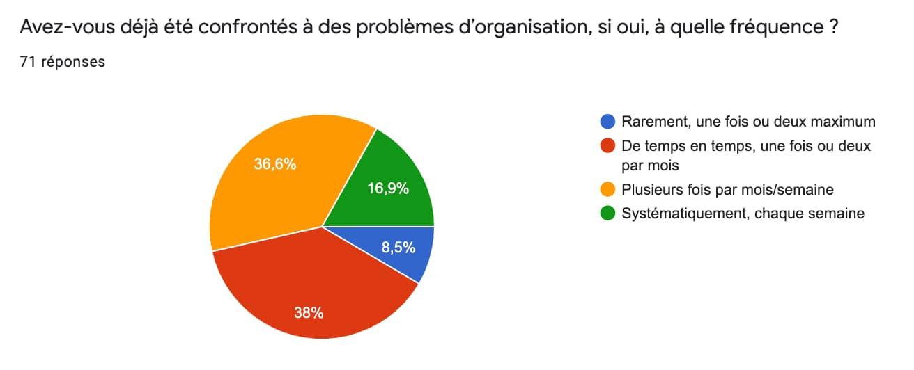 Graphique en tarte. 38% des gens ont des problèmes de temps en temps. 36 en ont plusieurs fois par semaine