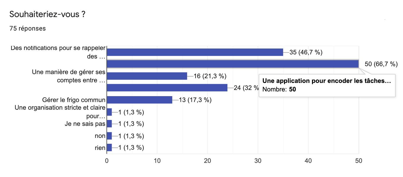 Graphique montrant quels solutions les utilisateurs souhaiterait. 67% des gens souhaitent encoder les tâches. 48% des gens souhaitent une notification pour se rappeler des tâches.